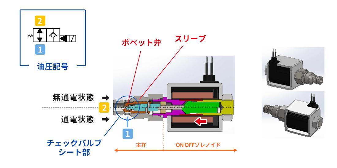 ノンリークソレノイドバルブの仕組み