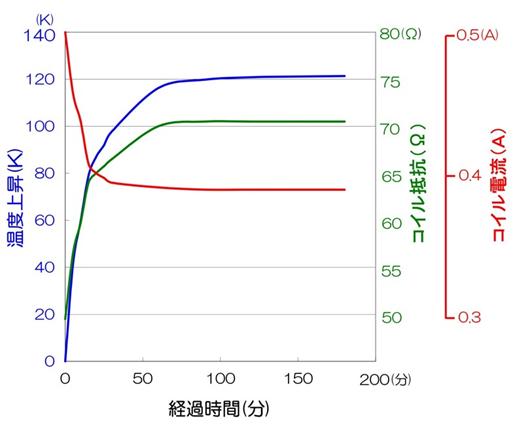 ソレノイド温度上昇特性グラフ(例)