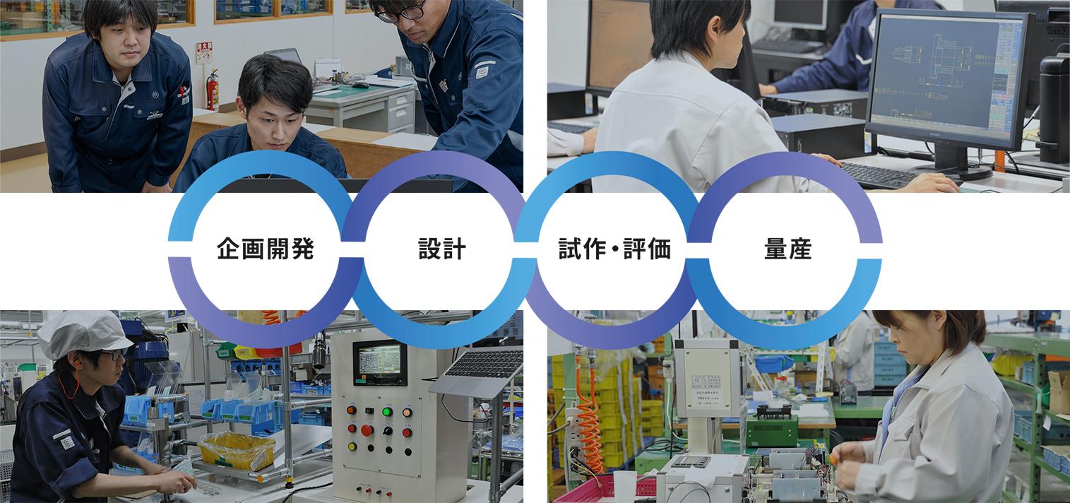 企画開発→設計→試作・評価→量産