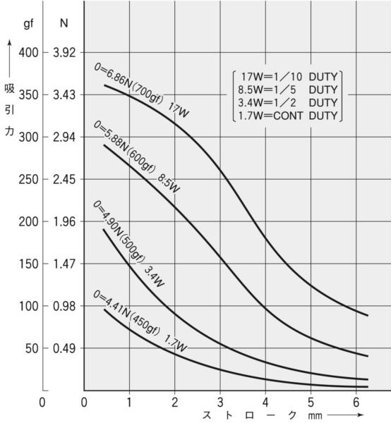 TMS-05C吸引力特性(初期値)グラフ