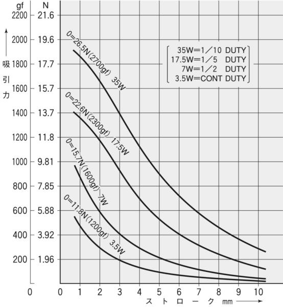 TMS-10B吸引力特性(初期値)グラフ