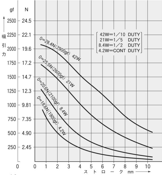 TMS-10C吸引力特性(初期値)グラフ