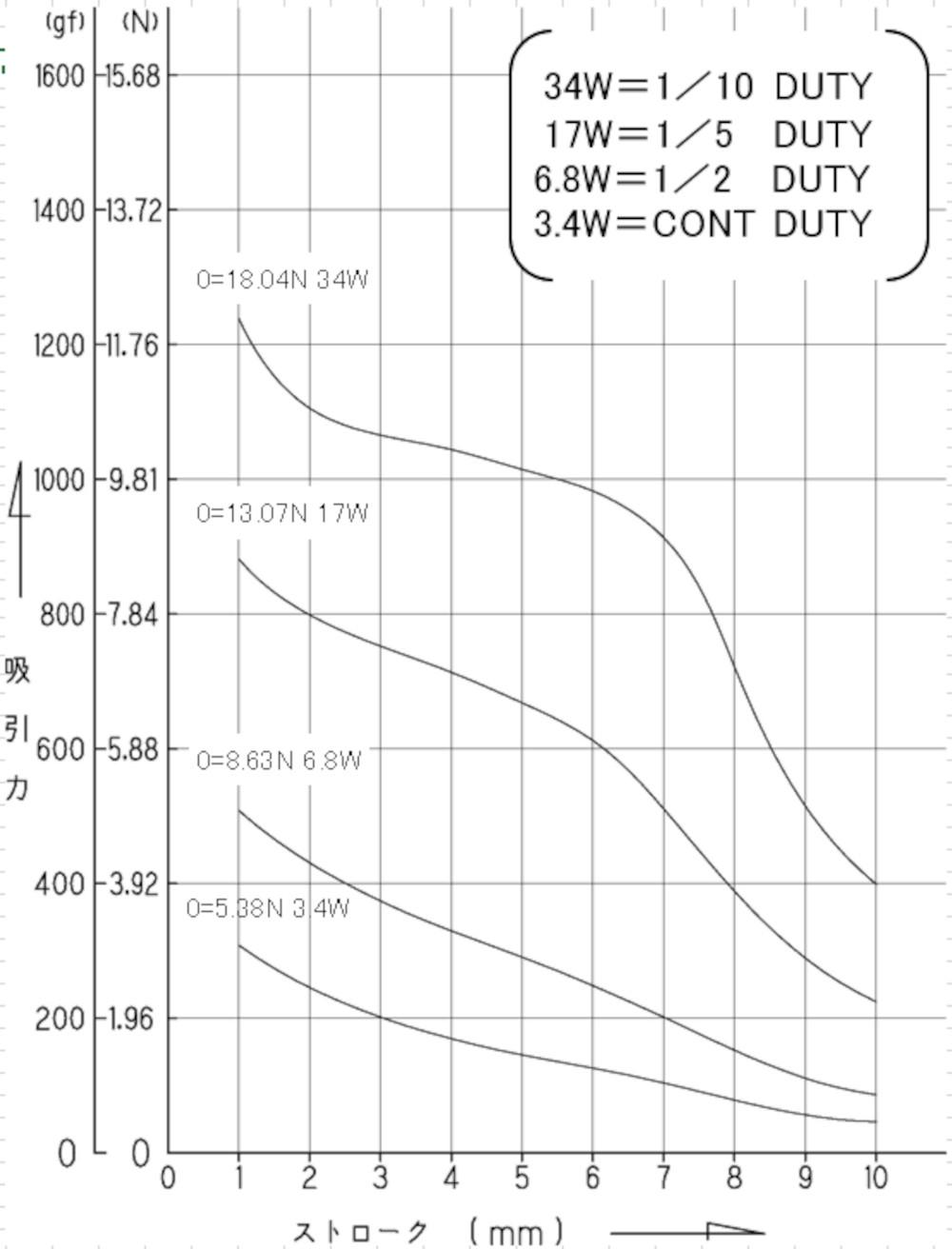 TMS-10CS吸引力特性(初期値)グラフ