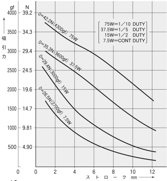 TMS-12B吸引力特性(初期値)グラフ