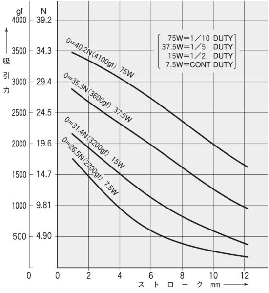 TMS-12C吸引力特性(初期値)グラフ