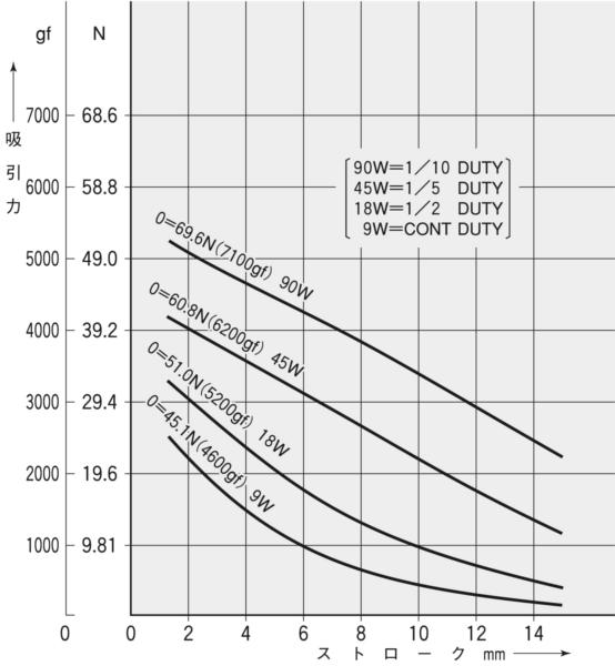 TMS-15B吸引力特性(初期値)グラフ