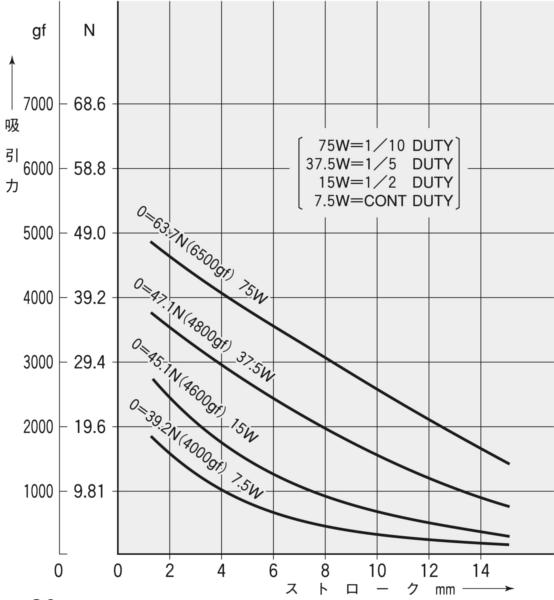 TMS-15C吸引力特性(初期値)グラフ